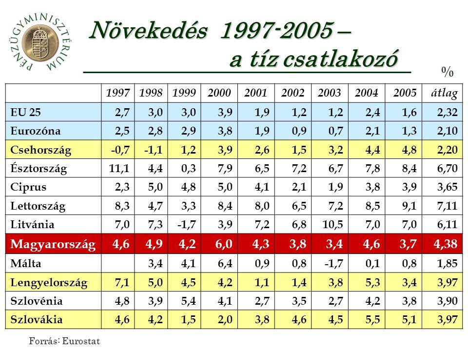 Csökken az infláció – évtizedek után ismét stabilak az árak