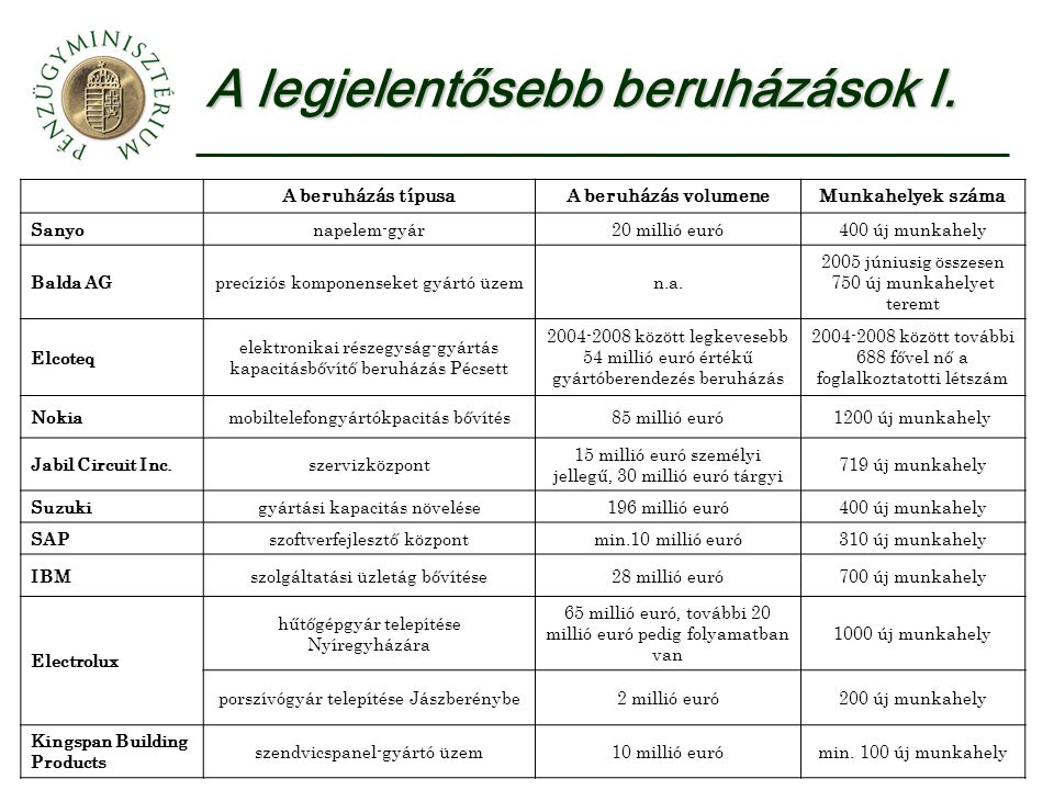 A közszféra folyó működési kiadásai