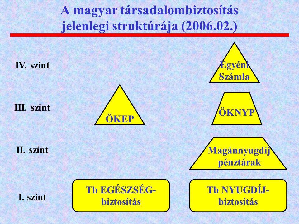 A magyar társadalombiztosítás jelenlegi struktúrája (2006.02.) Tb EGÉSZSÉG- biztosítás Tb NYUGDÍJ- biztosítás Magánnyugdíj pénztárak Egyéni Számla ÖKEP I.