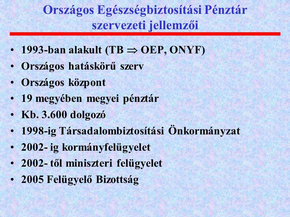 1993-ban alakult (TB  OEP, ONYF) Országos hatáskörű szerv Országos központ 19 megyében megyei pénztár Kb. 3.600 dolgozó 1998-ig Társadalombiztosítási