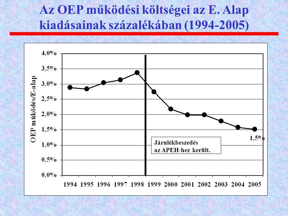 Az OEP működési költségei az E. Alap kiadásainak százalékában (1994-2005) Járulékbeszedés az APEH-hez került.
