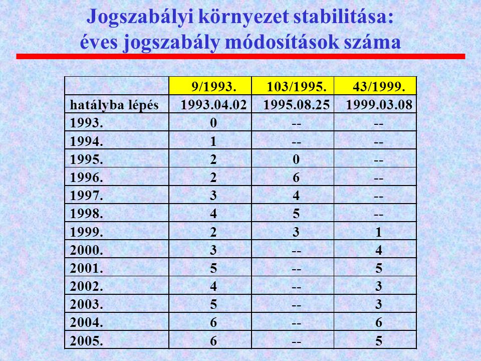 Jogszabályi környezet stabilitása: éves jogszabály módosítások száma 9/1993.103/1995.43/1999. hatályba lépés1993.04.021995.08.251999.03.08 1993.0-- 19