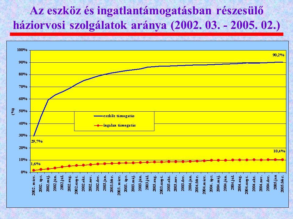 Az eszköz és ingatlantámogatásban részesülő háziorvosi szolgálatok aránya (2002. 03. - 2005. 02.)