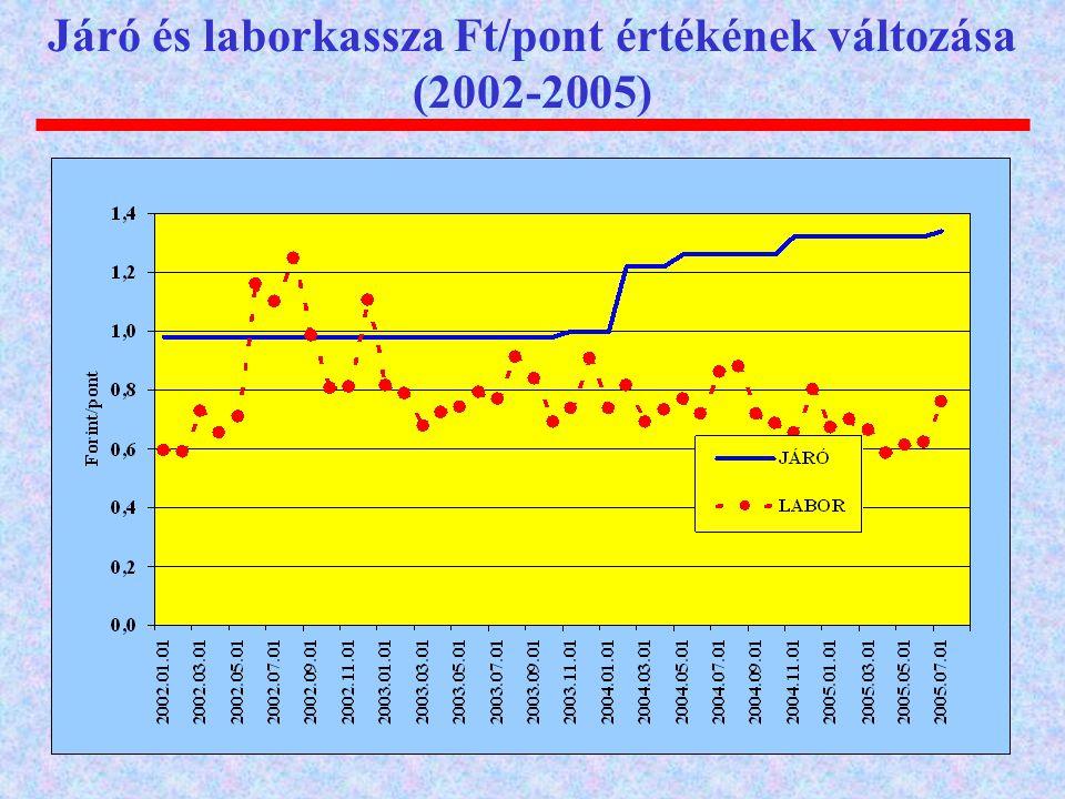 Járó és laborkassza Ft/pont értékének változása (2002-2005)
