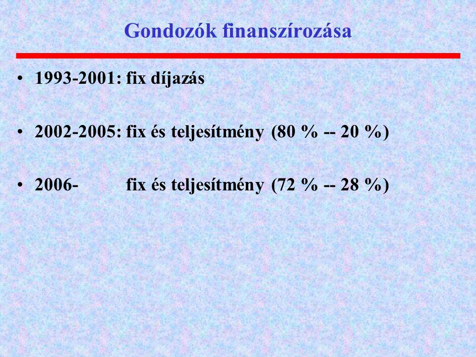 Gondozók finanszírozása 1993-2001: fix díjazás 2002-2005: fix és teljesítmény (80 % -- 20 %) 2006- fix és teljesítmény (72 % -- 28 %)