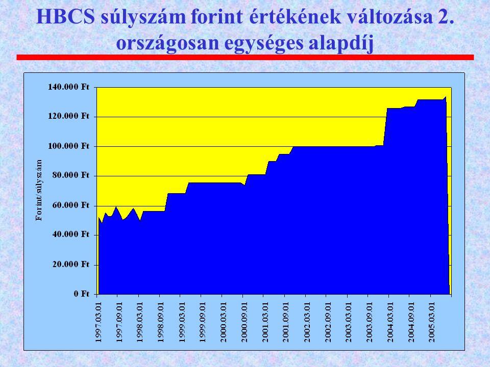 HBCS súlyszám forint értékének változása 2. országosan egységes alapdíj