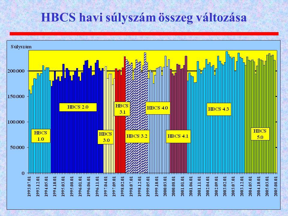 HBCS havi súlyszám összeg változása