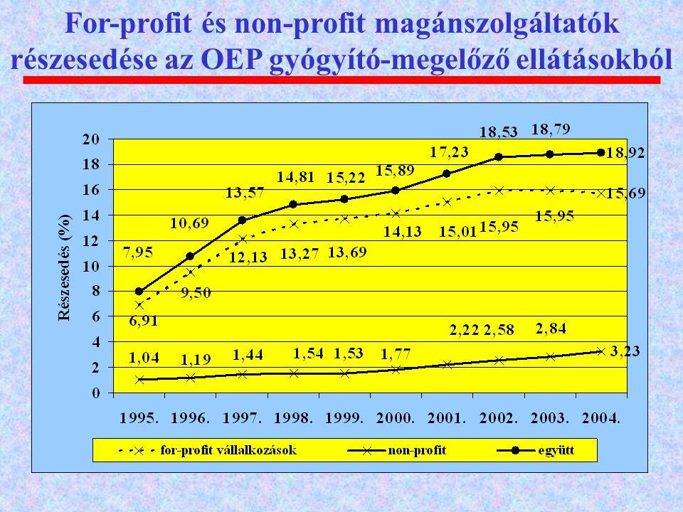 For-profit és non-profit magánszolgáltatók részesedése az OEP gyógyító-megelőző ellátásokból