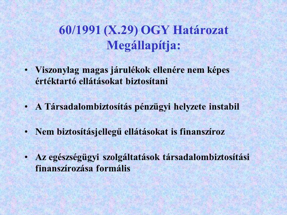 60/1991 (X.29) OGY Határozat Megállapítja: Viszonylag magas járulékok ellenére nem képes értéktartó ellátásokat biztosítani A Társadalombiztosítás pénzügyi helyzete instabil Nem biztosításjellegű ellátásokat is finanszíroz Az egészségügyi szolgáltatások társadalombiztosítási finanszírozása formális