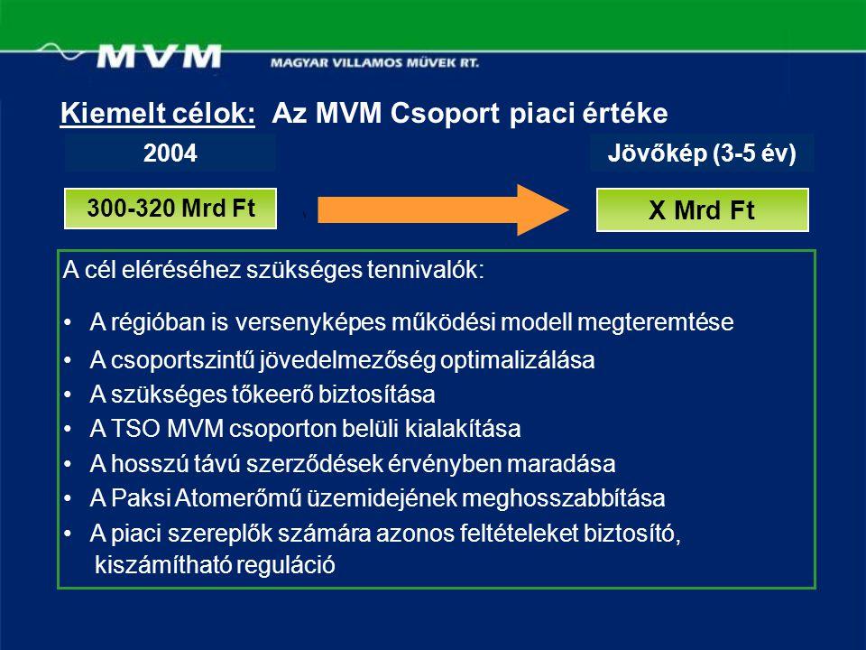 Kiemelt célok: Az MVM Csoport piaci értéke 2004Jövőkép (3-5 év) 300-320 Mrd Ft X Mrd Ft A cél eléréséhez szükséges tennivalók: A régióban is versenyké
