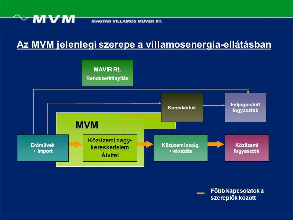 Az MVM jelenlegi szerepe a villamosenergia-ellátásban MAVIR Rt. Rendszerirányítás Közüzemi nagy- kereskedelem Átvitel Közüzemi szolg. + elosztás Közüz