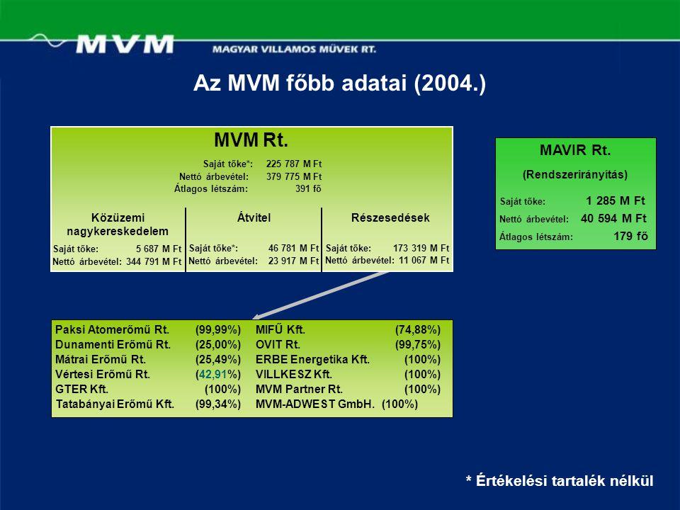 Az MVM főbb adatai (2004.) MAVIR Rt. (Rendszerirányítás) Saját tőke: 1 285 M Ft Nettó árbevétel: 40 594 M Ft Átlagos létszám: 179 fő MVM Rt. Saját tők