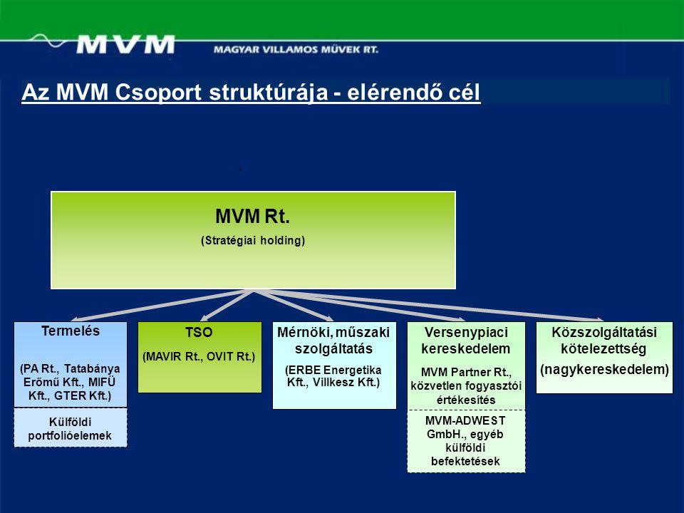 Az MVM Csoport struktúrája - elérendő cél Termelés (PA Rt., Tatabánya Erőmű Kft., MIFÜ Kft., GTER Kft.) TSO (MAVIR Rt., OVIT Rt.) Mérnöki, műszaki szo