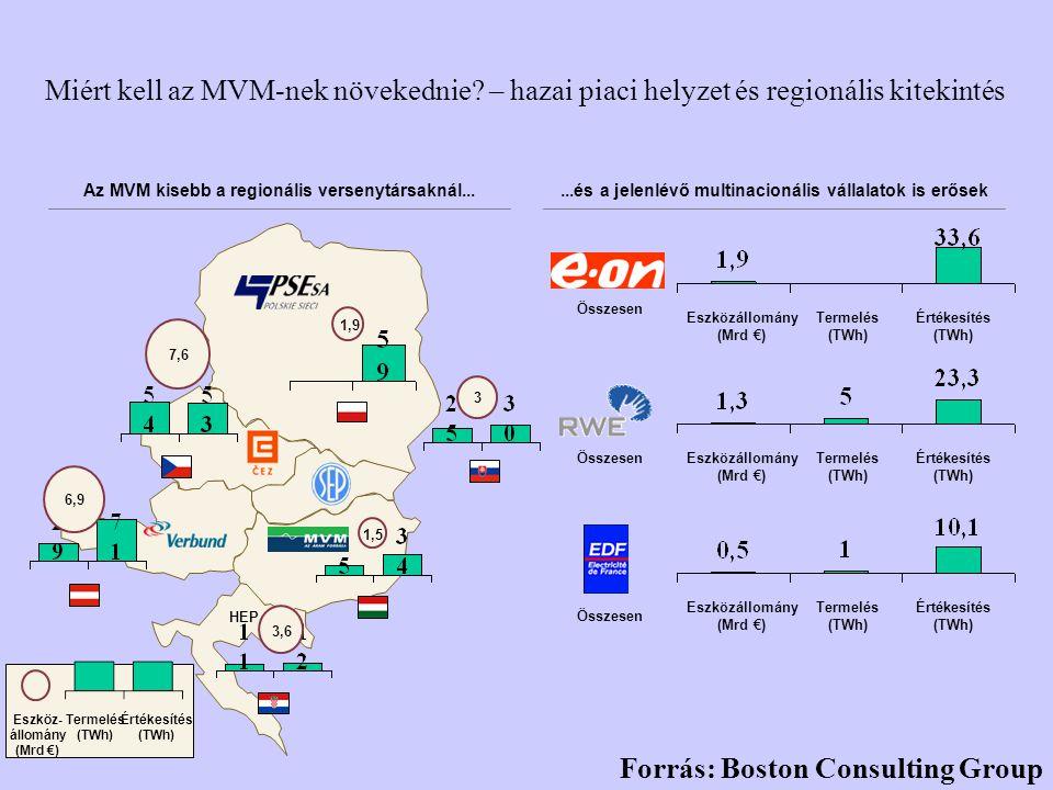 Miért kell az MVM-nek növekednie? – hazai piaci helyzet és regionális kitekintés Az MVM kisebb a regionális versenytársaknál... 7,6 6,9 1,9 3 1,5 HEP