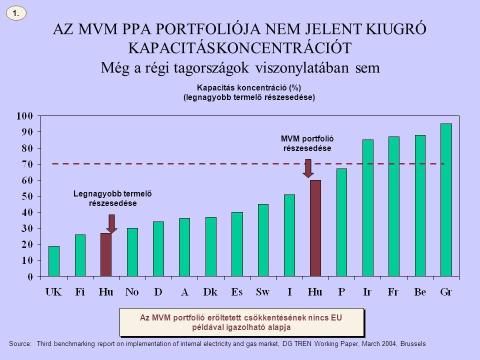 AZ MVM PPA PORTFOLIÓJA NEM JELENT KIUGRÓ KAPACITÁSKONCENTRÁCIÓT Még a régi tagországok viszonylatában sem Source:Third benchmarking report on implemen