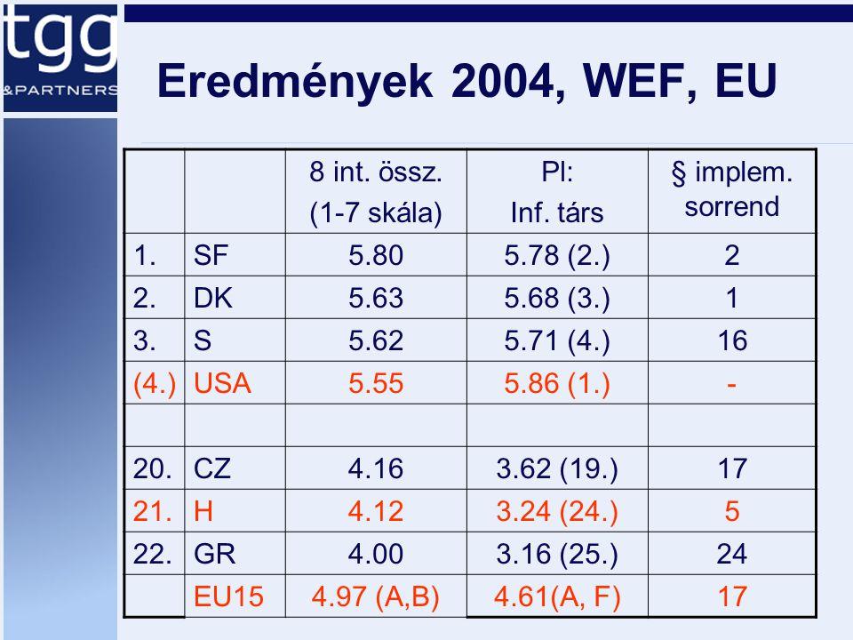 Eredmények 2004, WEF, EU 8 int. össz. (1-7 skála) Pl: Inf. társ § implem. sorrend 1.SF5.805.78 (2.)2 2.DK5.635.68 (3.)1 3.S5.625.71 (4.)16 (4.)USA5.55