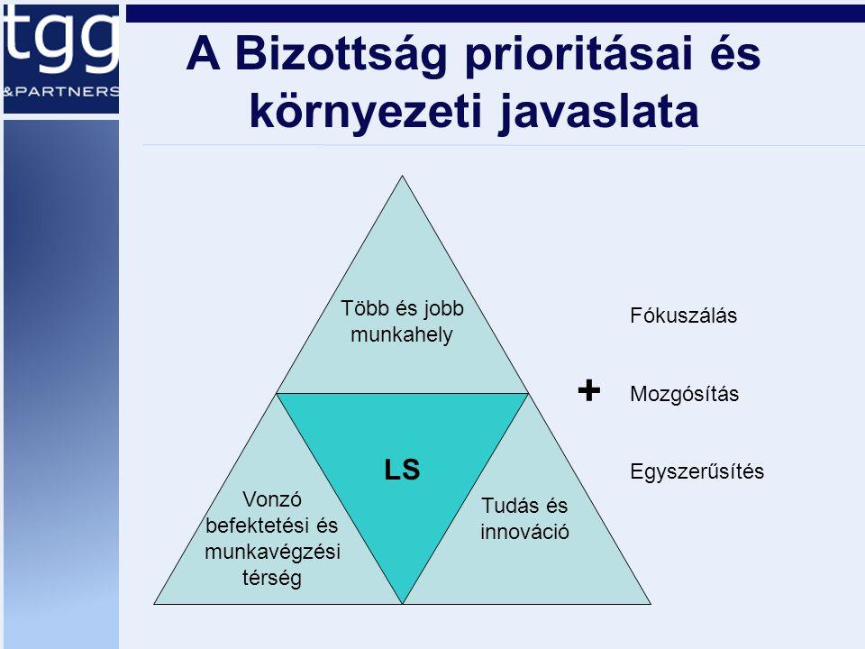 A Bizottság prioritásai és környezeti javaslata + Fókuszálás Mozgósítás Egyszerűsítés Tudás és innováció Vonzó befektetési és munkavégzési térség Több és jobb munkahely LS