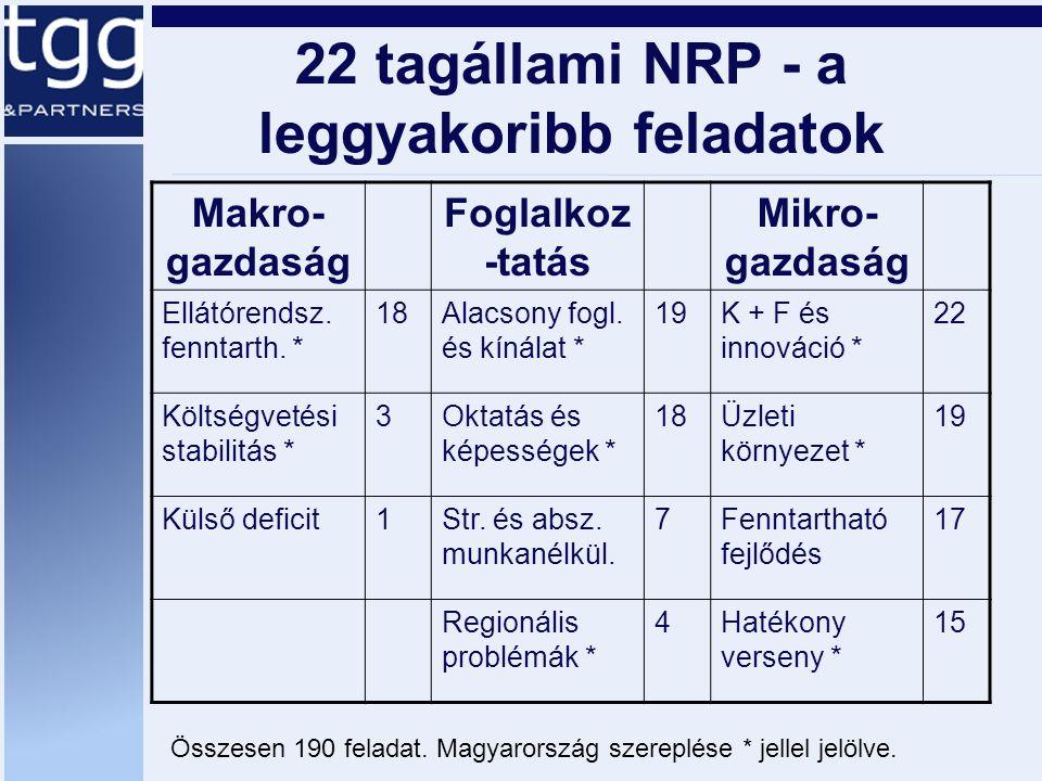 22 tagállami NRP - a leggyakoribb feladatok Makro- gazdaság Foglalkoz -tatás Mikro- gazdaság Ellátórendsz.