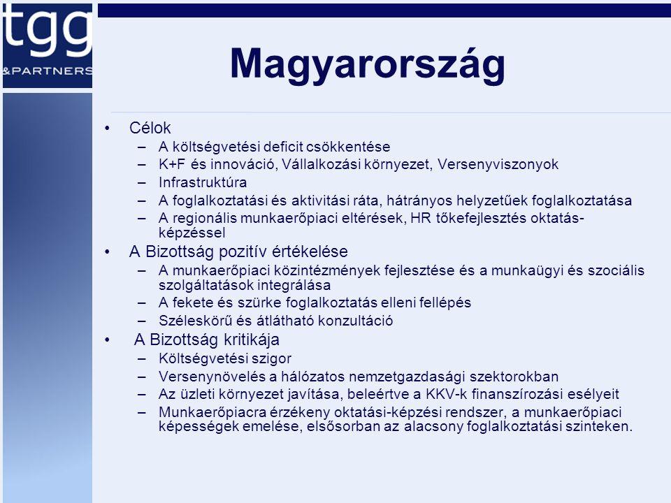 Magyarország Célok –A költségvetési deficit csökkentése –K+F és innováció, Vállalkozási környezet, Versenyviszonyok –Infrastruktúra –A foglalkoztatási és aktivitási ráta, hátrányos helyzetűek foglalkoztatása –A regionális munkaerőpiaci eltérések, HR tőkefejlesztés oktatás- képzéssel A Bizottság pozitív értékelése –A munkaerőpiaci közintézmények fejlesztése és a munkaügyi és szociális szolgáltatások integrálása –A fekete és szürke foglalkoztatás elleni fellépés –Széleskörű és átlátható konzultáció A Bizottság kritikája –Költségvetési szigor –Versenynövelés a hálózatos nemzetgazdasági szektorokban –Az üzleti környezet javítása, beleértve a KKV-k finanszírozási esélyeit –Munkaerőpiacra érzékeny oktatási-képzési rendszer, a munkaerőpiaci képességek emelése, elsősorban az alacsony foglalkoztatási szinteken.
