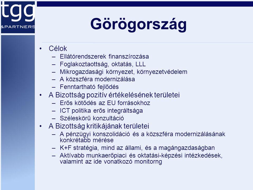 Görögország Célok –Ellátórendszerek finanszírozása –Foglakoztaottság, oktatás, LLL –Mikrogazdasági környezet, környezetvédelem –A közszféra modernizálása –Fenntartható fejlődés A Bizottság pozitív értékelésének területei –Erős kötődés az EU forrásokhoz –ICT politika erős integráltsága –Széleskörű konzultáció A Bizottság kritikájának területei –A pénzügyi konszolidáció és a közszféra modernizálásának konkrétabb mérése –K+F stratégia, mind az állami, és a magángazdaságban –Aktívabb munkaerőpiaci és oktatási-képzési intézkedések, valamint az ide vonatkozó monitorng