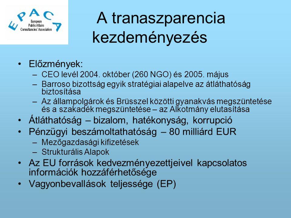 A tranaszparencia kezdeményezés Előzmények: –CEO levél 2004.