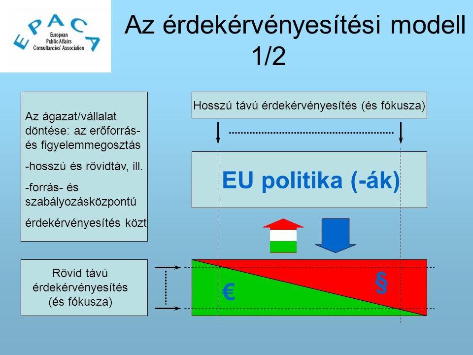 Az érdekérvényesítési modell 1/2 Rövid távú érdekérvényesítés (és fókusza) Hosszú távú érdekérvényesítés (és fókusza) EU politika (-ák) € § Az ágazat/vállalat döntése: az erőforrás- és figyelemmegosztás -hosszú és rövidtáv, ill.