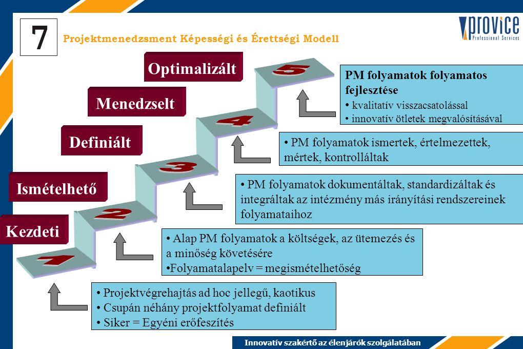 Innovatív szakértő az élenjárók szolgálatában Projektmenedzsment Képességi és Érettségi Modell Kezdeti Ismételhető Definiált Menedzselt Optimalizált Projektvégrehajtás ad hoc jellegű, kaotikus Csupán néhány projektfolyamat definiált Siker = Egyéni erőfeszítés Alap PM folyamatok a költségek, az ütemezés és a minőség követésére Folyamatalapelv = megismételhetőség PM folyamatok dokumentáltak, standardizáltak és integráltak az intézmény más irányítási rendszereinek folyamataihoz PM folyamatok ismertek, értelmezettek, mértek, kontrolláltak PM folyamatok folyamatos fejlesztése kvalitatív visszacsatolással innovatív ötletek megvalósításával
