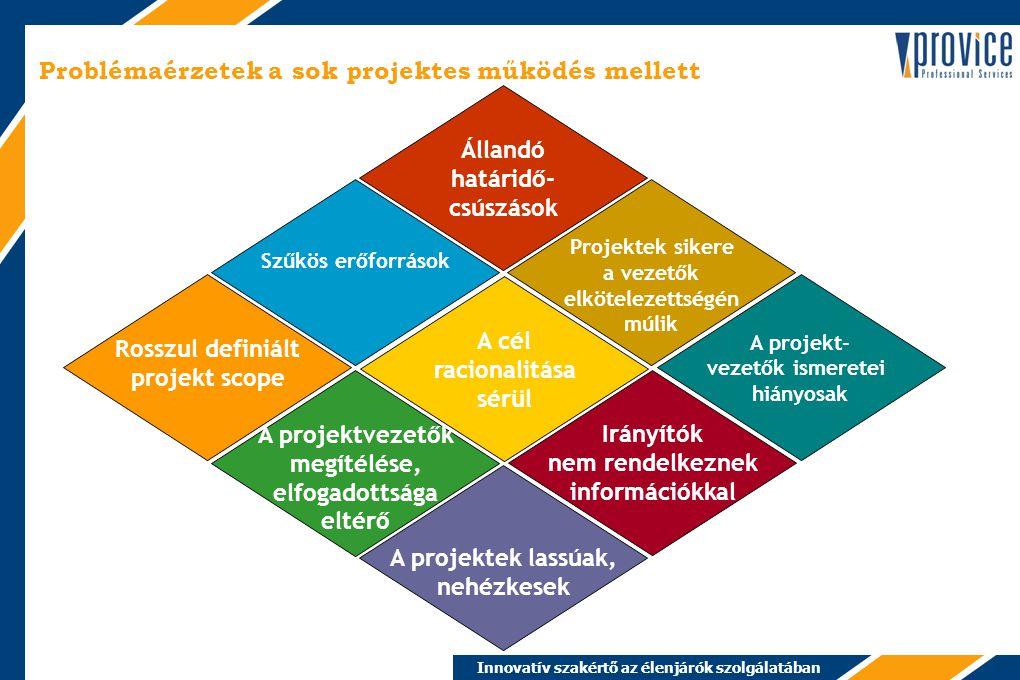 Innovatív szakértő az élenjárók szolgálatában 2005-ben megnövekedett az igény… 1.komplex IT – intézményközi - megoldásokra, 2.értéknövelt szolgáltatásokra, 3.speciális ismeretekkel rendelkező erőforrásokra, 4.tudás felhalmozására és újrahasznosítására.