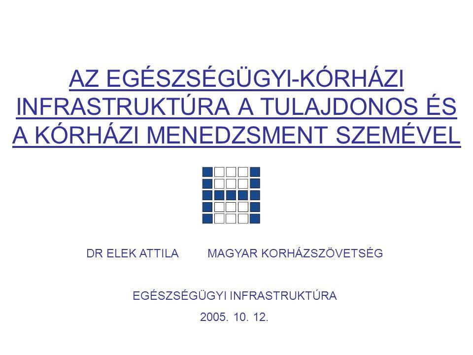 SZAKMAI MINIMUMFELTÉTELEK TELJESÍTÉSÉHEZ SZÜKSÉGES PÉNZESZKÖZ Épületállomány összesen: 52,8 milliárd Ft  Egy régióban átlagosan: 7,5 milliárd Ft - Legkisebb összeg: 1,1 milliárd Ft (Észak-Magyarország) - Legnagyobb összeg: 16,7 milliárd Ft (Közép-Magyarország) Gép-műszerállomány összesen: 16,4 milliárd Ft  Egy régióban átlagosan: 2,3 milliárd Ft - Legkisebb összeg: 0,5 milliárd Ft (Észak-Magyarország) - Legnagyobb összeg: 6,4 milliárd Ft (Közép-Magyarország ) Dr.