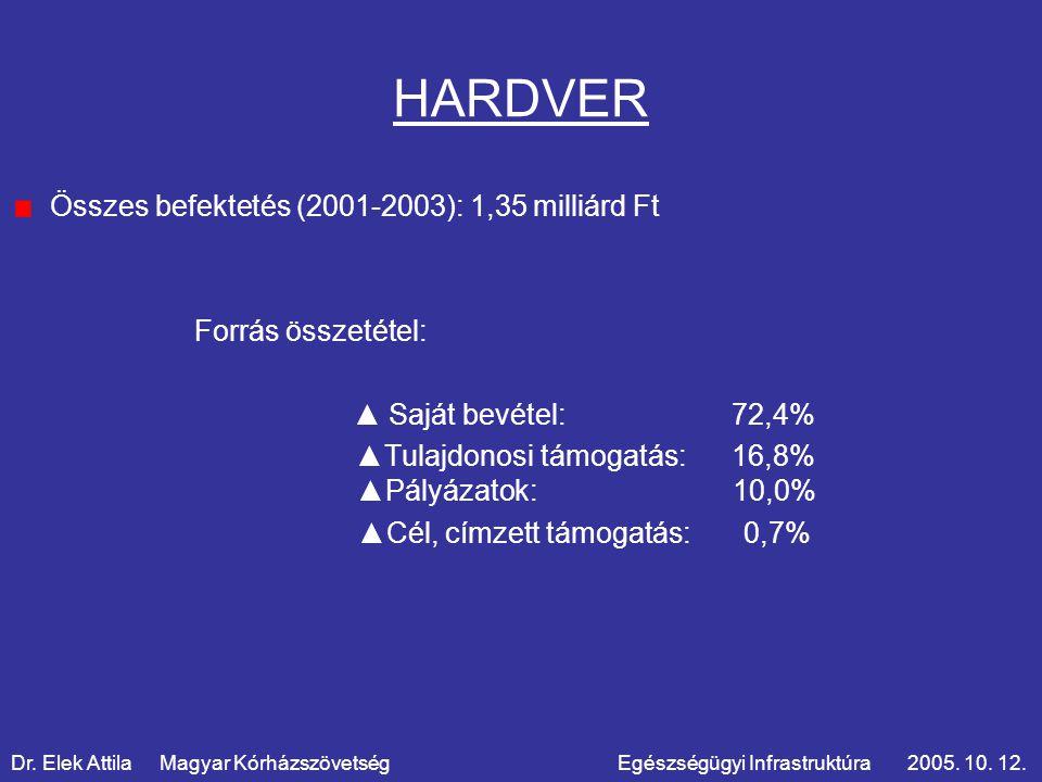 HARDVER Összes befektetés (2001-2003): 1,35 milliárd Ft Forrás összetétel: ▲ Saját bevétel: 72,4% ▲Tulajdonosi támogatás: 16,8% ▲Pályázatok: 10,0% ▲Cél, címzett támogatás: 0,7% Dr.