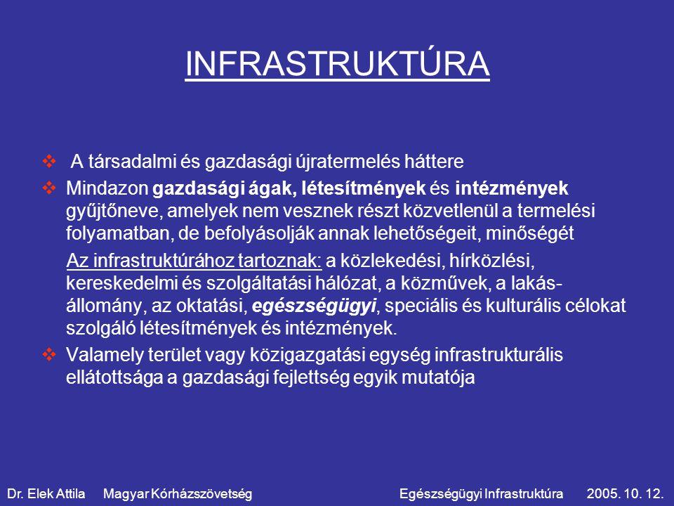 INFRASTRUKTÚRA  A társadalmi és gazdasági újratermelés háttere  Mindazon gazdasági ágak, létesítmények és intézmények gyűjtőneve, amelyek nem vesznek részt közvetlenül a termelési folyamatban, de befolyásolják annak lehetőségeit, minőségét Az infrastruktúrához tartoznak: a közlekedési, hírközlési, kereskedelmi és szolgáltatási hálózat, a közművek, a lakás- állomány, az oktatási, egészségügyi, speciális és kulturális célokat szolgáló létesítmények és intézmények.