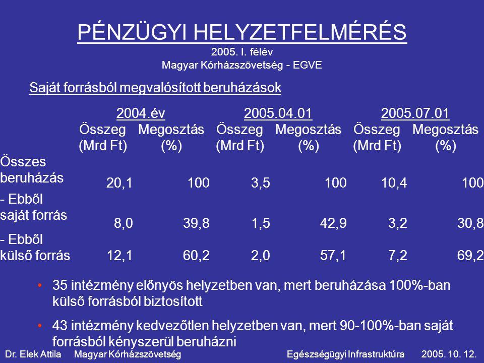 PÉNZÜGYI HELYZETFELMÉRÉS 2005. I.