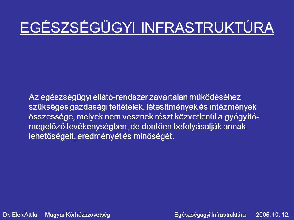 KÓRHÁZI INFRASTRUKTÚRA Dr.Elek Attila Magyar Kórházszövetség Egészségügyi Infrastruktúra 2005.