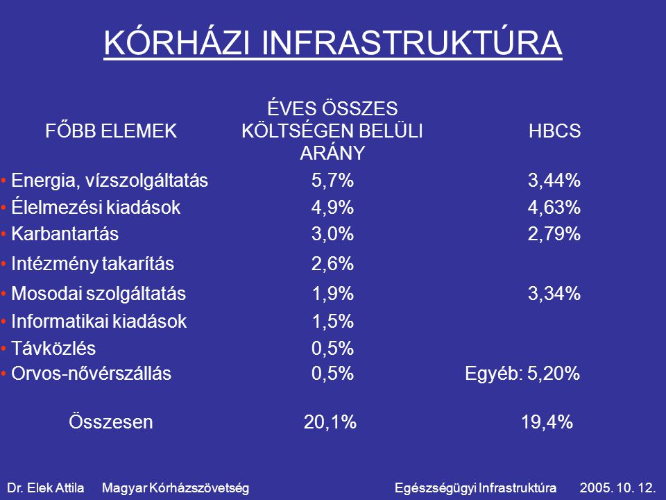 KÓRHÁZI INFRASTRUKTÚRA Dr. Elek Attila Magyar Kórházszövetség Egészségügyi Infrastruktúra 2005.