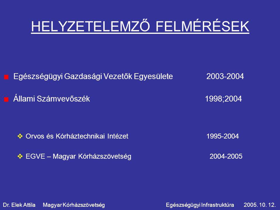 HELYZETELEMZŐ FELMÉRÉSEK Egészségügyi Gazdasági Vezetők Egyesülete 2003-2004 Állami Számvevőszék 1998;2004  Orvos és Kórháztechnikai Intézet 1995-2004  EGVE – Magyar Kórházszövetség 2004-2005 Dr.