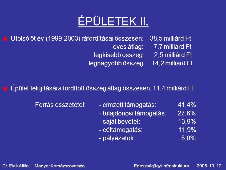 GÉP-MŰSZER Befektetések értéke összesen (2001-2003): 23,05 milliárd Ft Forrás-összetétel: saját bevétel 28,7% egyéb 22,7% tulajdonosi támogatás 21,2% céltámogatás 11,9% címzett támogatás 10,4% pályázaton nyert 4,9% Dr.