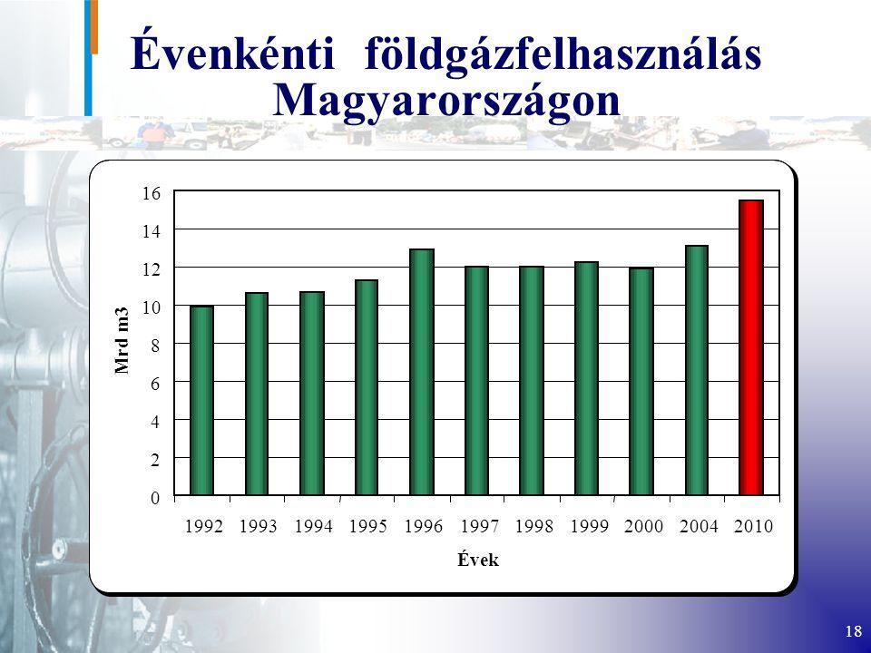 18 Évenkénti földgázfelhasználás Magyarországon 0 2 4 6 8 10 12 14 16 19921993199419951996199719981999200020042010 Évek Mrd m3