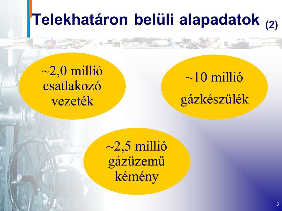 3 Telekhatáron belüli alapadatok (2) ~2,5 millió gázüzemű kémény ~2,0 millió csatlakozó vezeték ~10 millió gázkészülék