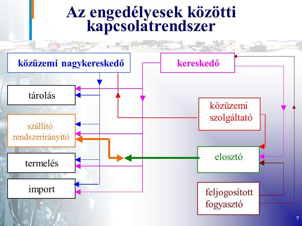 7 közüzemi nagykereskedő tárolás szállító rendszerirányító termelés import kereskedő közüzemi szolgáltató elosztó feljogosított fogyasztó Az engedélyesek közötti kapcsolatrendszer