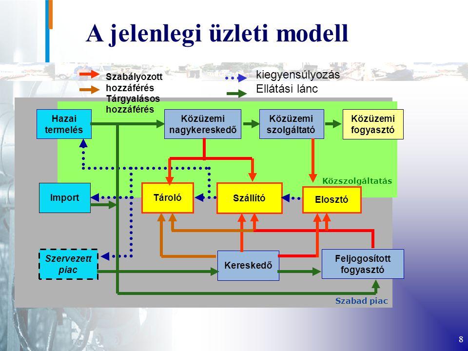 8 A jelenlegi üzleti modell Szabad piac Közszolgáltatás Hazai termelés Import Szervezett piac Közüzemi nagykereskedő Közüzemi szolgáltató Közüzemi fogyasztó Tároló Szállító Elosztó Kereskedő Feljogosított fogyasztó kiegyensúlyozás Ellátási lánc Szabályozott hozzáférés Tárgyalásos hozzáférés