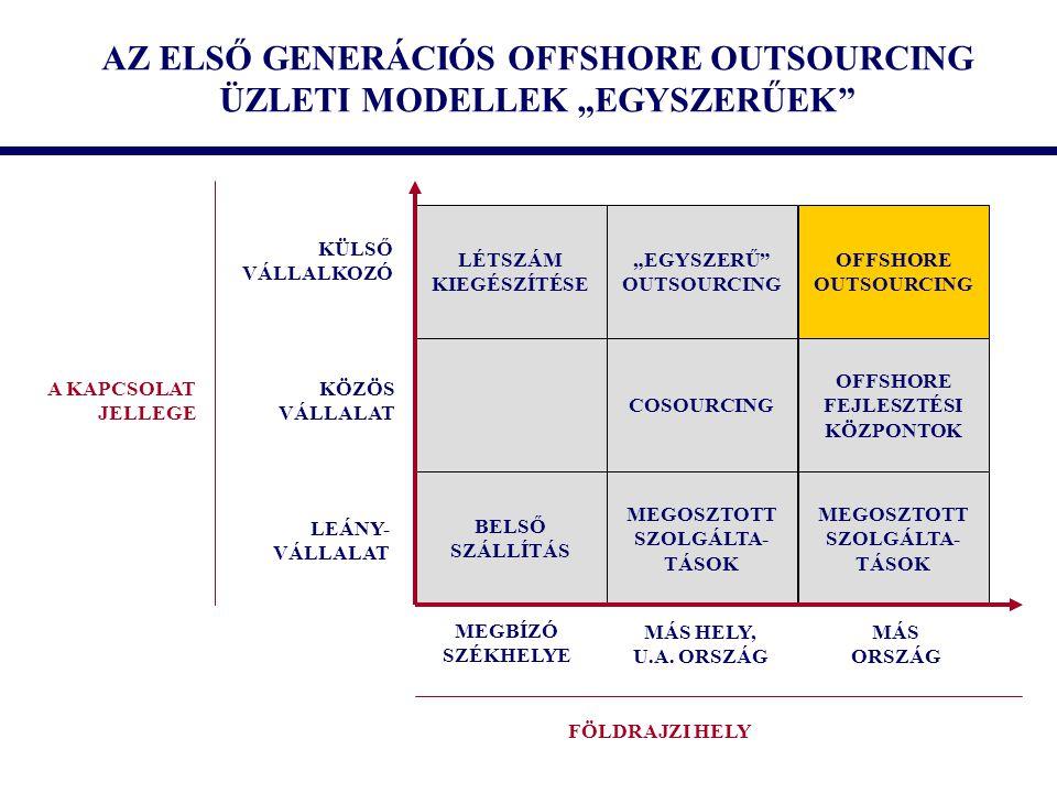 """AZ ELSŐ GENERÁCIÓS OFFSHORE OUTSOURCING ÜZLETI MODELLEK """"EGYSZERŰEK"""" LÉTSZÁM KIEGÉSZÍTÉSE """"EGYSZERŰ"""" OUTSOURCING OFFSHORE OUTSOURCING COSOURCING OFFSH"""