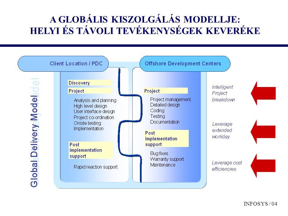 A GLOBÁLIS KISZOLGÁLÁS MODELLJE: HELYI ÉS TÁVOLI TEVÉKENYSÉGEK KEVERÉKE INFOSYS / 04