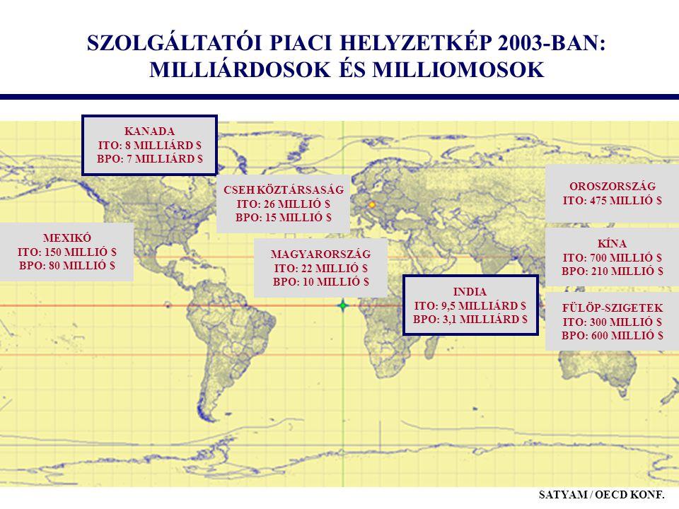 SZOLGÁLTATÓI PIACI HELYZETKÉP 2003-BAN: MILLIÁRDOSOK ÉS MILLIOMOSOK INDIA ITO: 9,5 MILLIÁRD $ BPO: 3,1 MILLIÁRD $ KANADA ITO: 8 MILLIÁRD $ BPO: 7 MILL