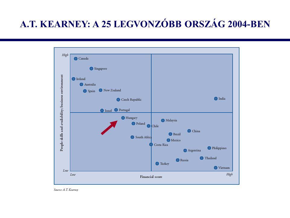 A.T. KEARNEY: A 25 LEGVONZÓBB ORSZÁG 2004-BEN