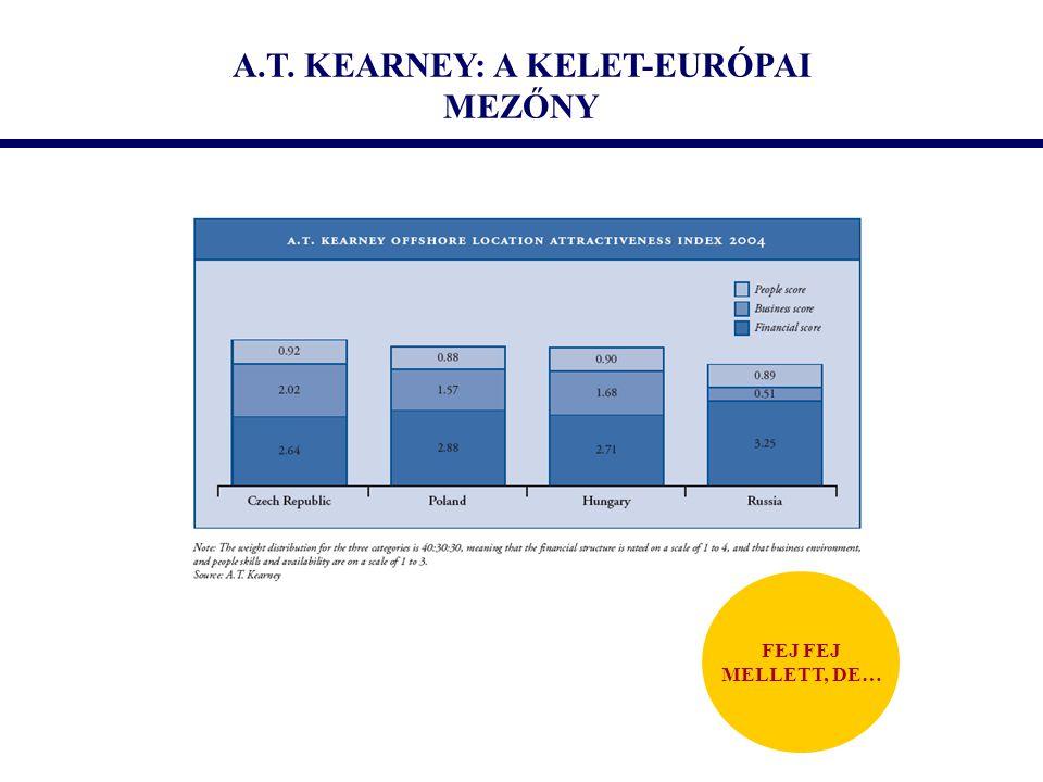 A.T. KEARNEY: A KELET-EURÓPAI MEZŐNY FEJ MELLETT, DE…