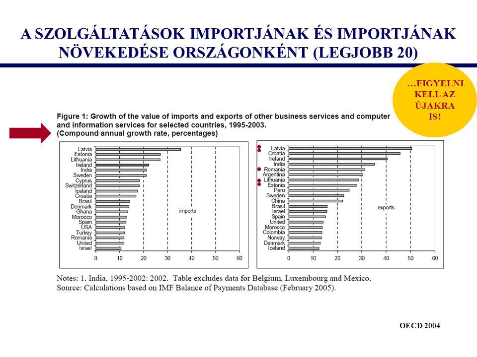 A SZOLGÁLTATÁSOK IMPORTJÁNAK ÉS IMPORTJÁNAK NÖVEKEDÉSE ORSZÁGONKÉNT (LEGJOBB 20) OECD 2004 …FIGYELNI KELL AZ ÚJAKRA IS!