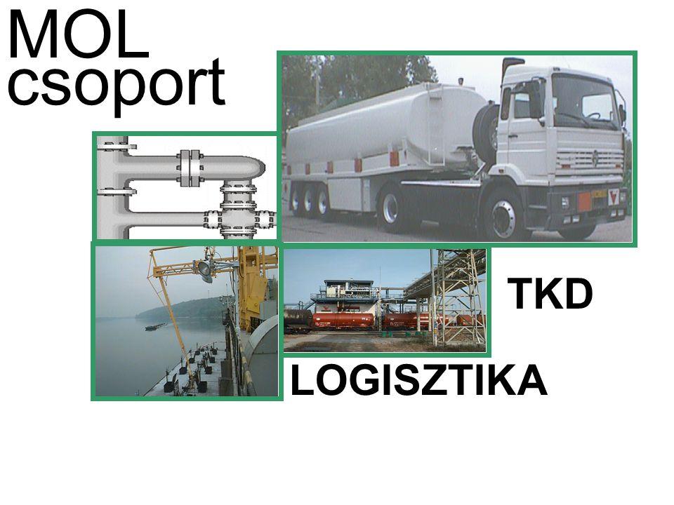 MOLTRANS – Slovnaft Trans MOLTRANSSlovnaft Trans Létszám [fő]335151 Forgalom [millió liter]2.100700 Piaci részesedés [%]5040 Vontatók száma [db]8938 Kistankautók [db]224 Nemzetközi szállítás [t]-16.000 Szállítmányozás [t]-54.000 PB szállítás [t]-3.000 Kenőanyag szállítás [t]-2.000