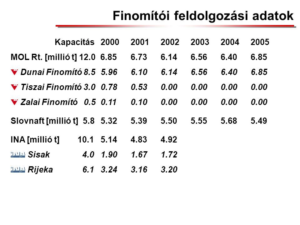 Finomítói feldolgozási adatok Kapacitás200020012002200320042005 MOL Rt.