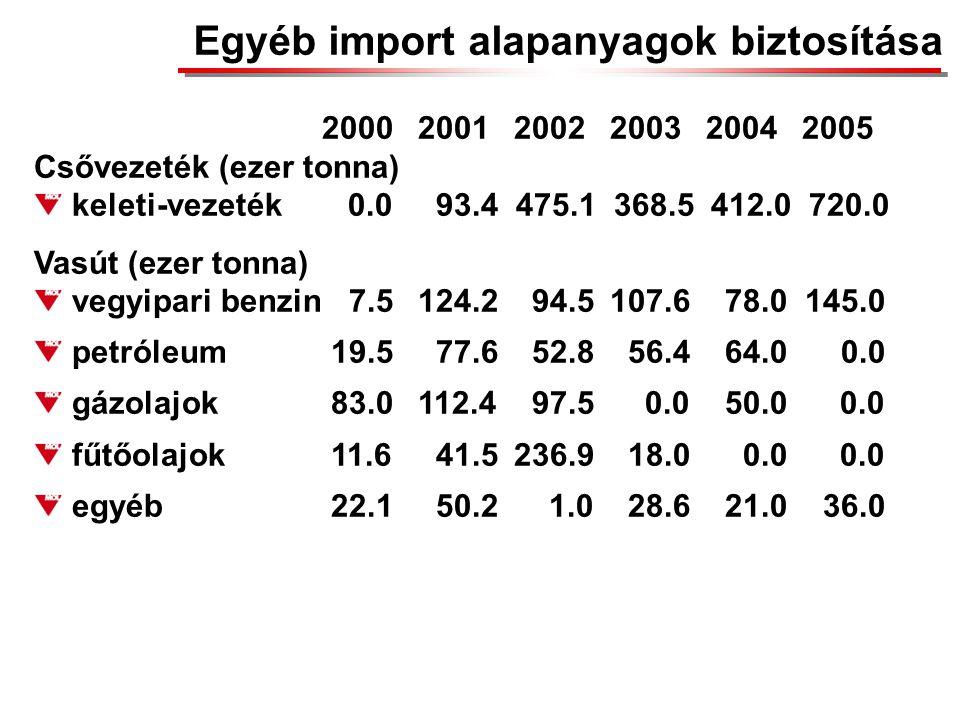 Egyéb import alapanyagok biztosítása 200020012002200320042005 Csővezeték (ezer tonna) keleti-vezeték 0.0 93.4 475.1 368.5 412.0 720.0 Vasút (ezer tonna) vegyipari benzin 7.5124.2 94.5107.6 78.0 145.0 petróleum 19.5 77.6 52.8 56.4 64.0 0.0 gázolajok 83.0112.4 97.5 0.0 50.0 0.0 fűtőolajok 11.6 41.5236.9 18.0 0.0 0.0 egyéb 22.1 50.2 1.0 28.6 21.0 36.0