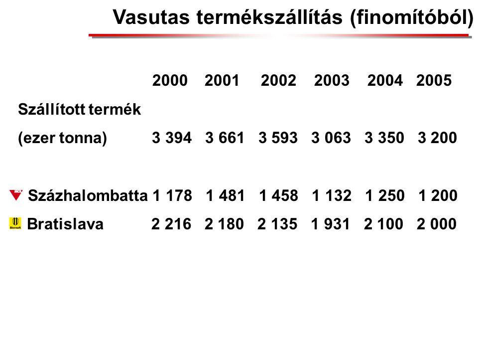 Vasutas termékszállítás (finomítóból) 2000 2001 2002 2003 2004 2005 Szállított termék (ezer tonna) 3 394 3 661 3 593 3 063 3 350 3 200 Százhalombatta 1 178 1 481 1 458 1 132 1 250 1 200 Bratislava 2 216 2 180 2 135 1 931 2 100 2 000